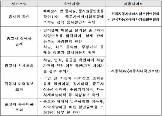 """""""자동차365 사이트서 종합정보 제공… 믿고 거래하는 중고차시장 만들 것"""""""